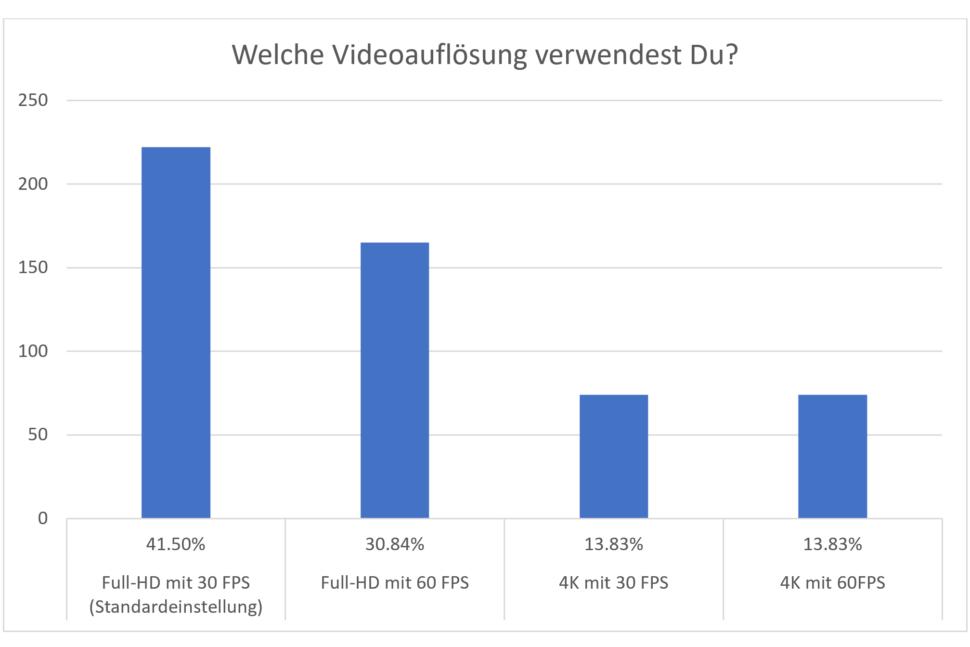 Umfrage Smartphone Kamera Videoauflösung