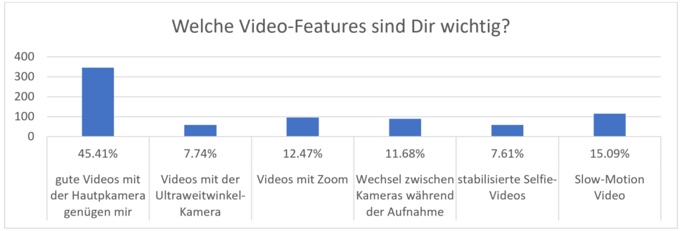 Umfrage Smartphone Kamera Videofeatures