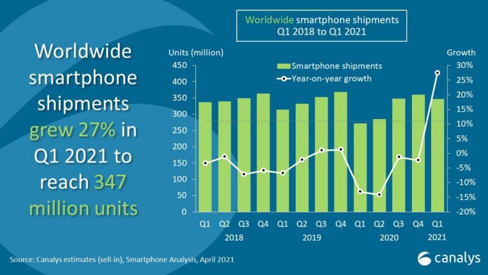 Smartphoneverkäufe Weltweit