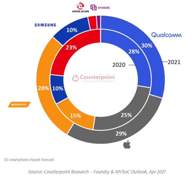 Marktanteile 5G SoCs