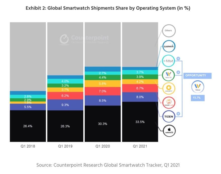 Smartwatch Shipment Absatz 2020 2021 1