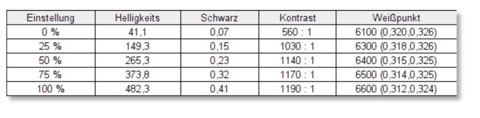 Blitzwolf PCM8 Monitor Test Colorspyder 3
