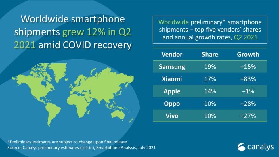 Canalys Xiaomi Nummer 2 Smartphonemarkt Q2 2021