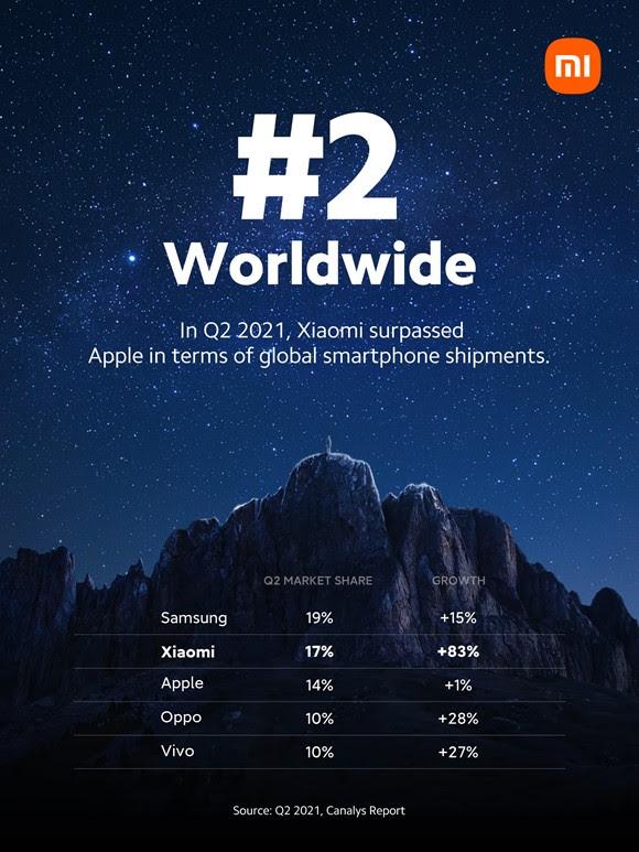 Smartphonemarkt Xiaomi Nummer 2