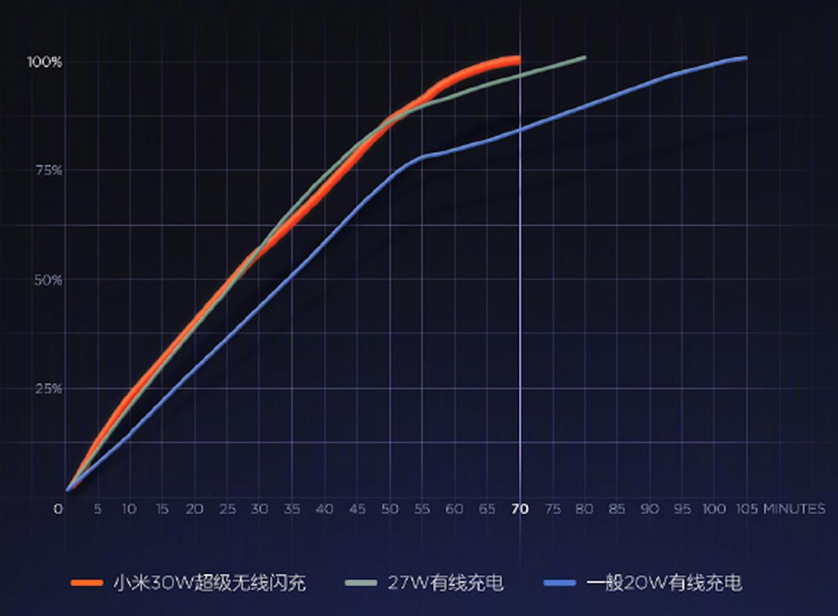Xiaomi 30W Fast Charging Speed